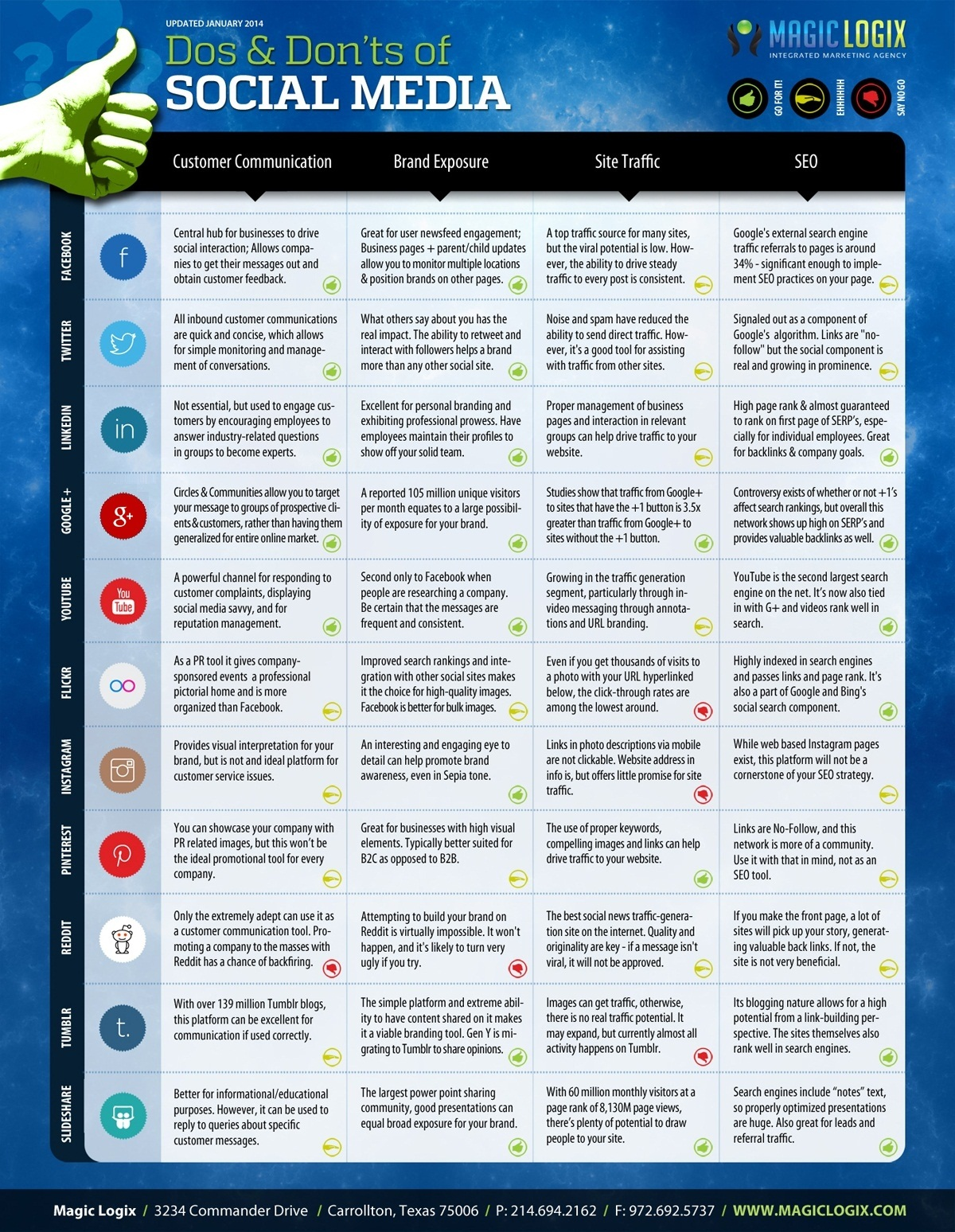 """Excellent chart: """"The Do's & Dont's of Social Media"""""""